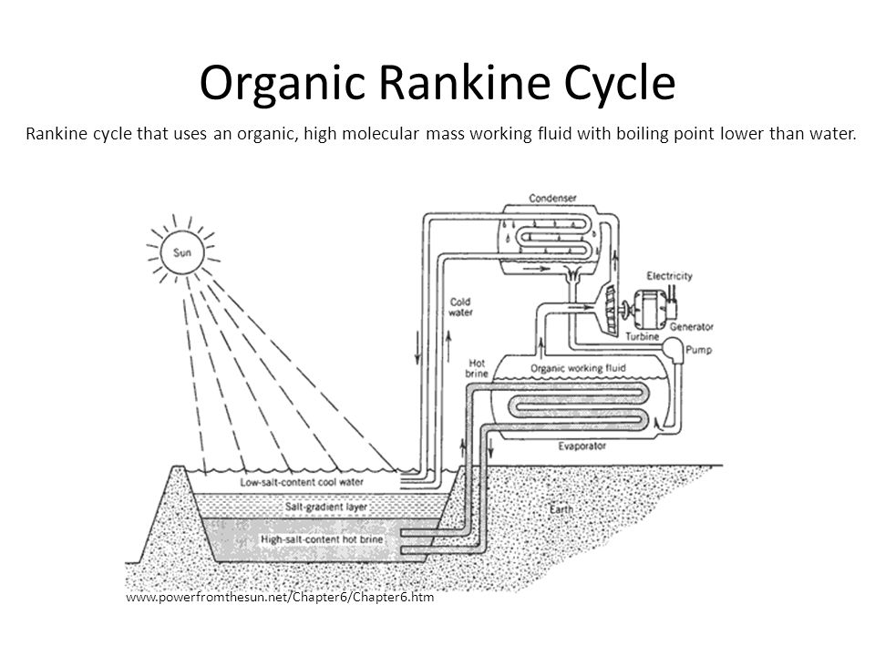 Organic Rankine Cycle www.powerfromthesun.net/Chapter6/Chapter6.htm Rankine cycle that uses an organic, high molecular mass working fluid with boiling