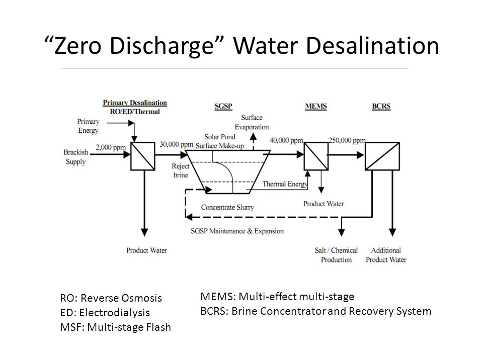 Zero Discharge Water Desalination RO: Reverse Osmosis ED: Electrodialysis MSF: Multi-stage Flash MEMS: Multi-effect multi-stage BCRS: Brine Concentrat