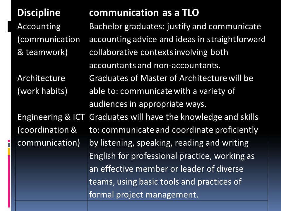 Disciplinecommunication as a TLO Accounting (communication & teamwork) Bachelor graduates: justify and communicate accounting advice and ideas in stra