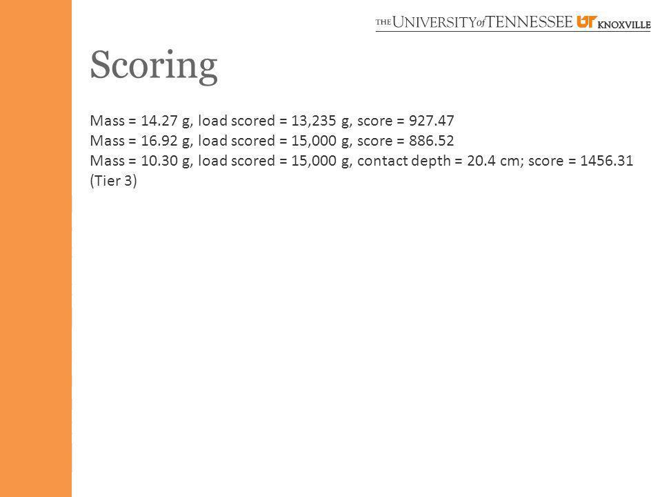 Scoring Mass = 14.27 g, load scored = 13,235 g, score = 927.47 Mass = 16.92 g, load scored = 15,000 g, score = 886.52 Mass = 10.30 g, load scored = 15,000 g, contact depth = 20.4 cm; score = 1456.31 (Tier 3)