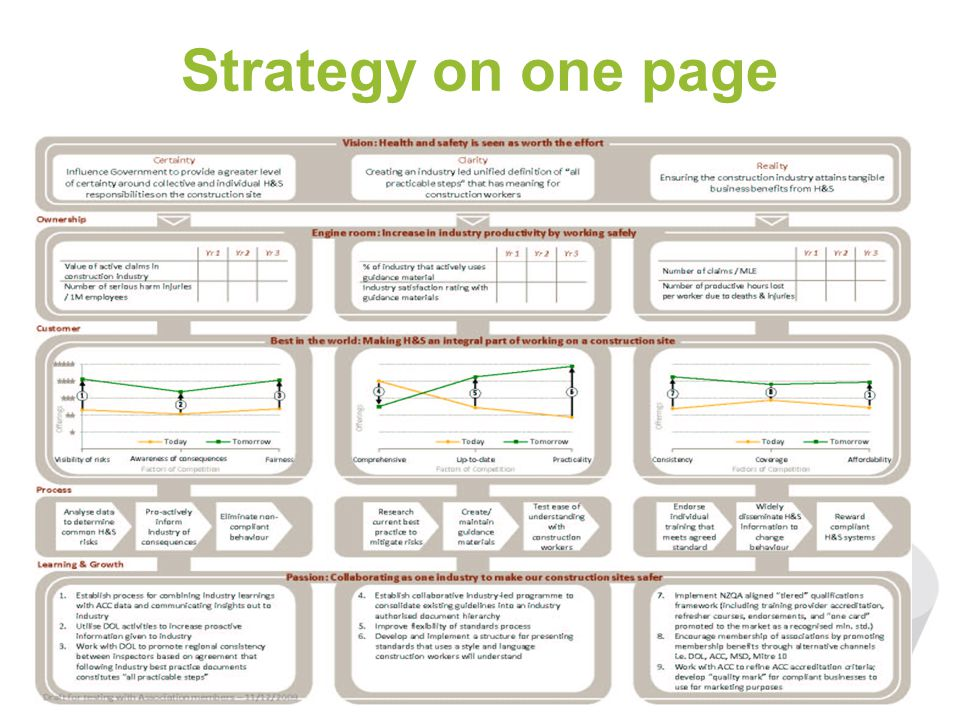 Strategy on one page