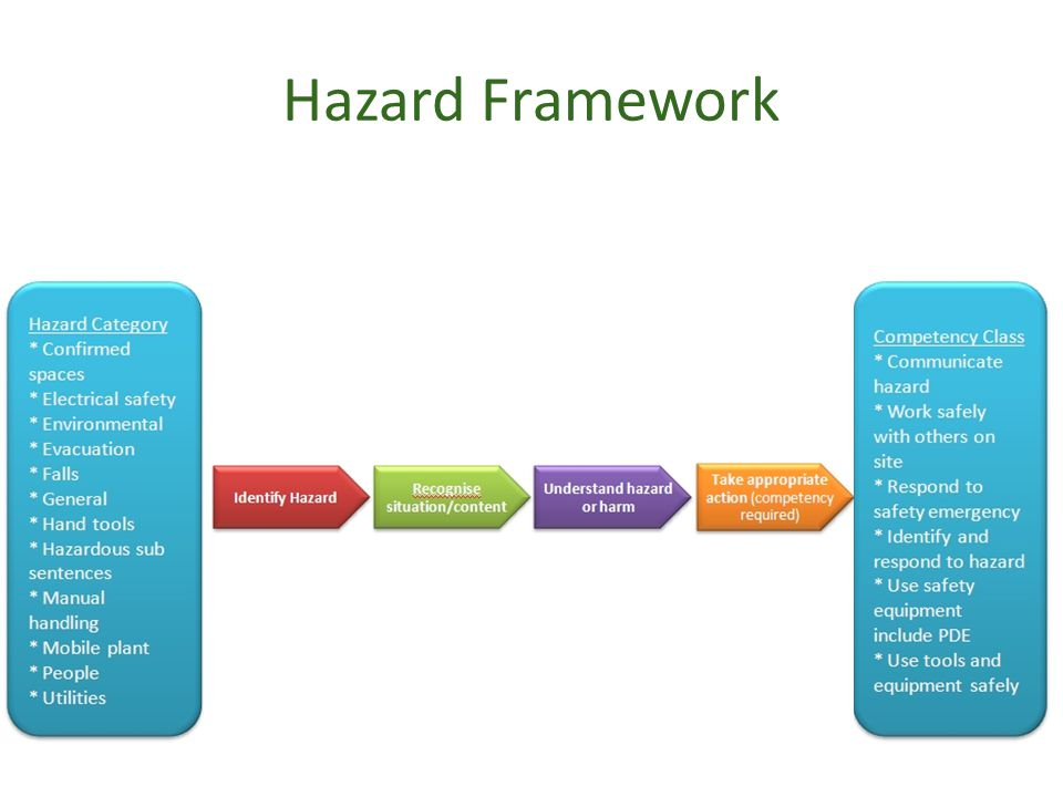 Hazard Framework