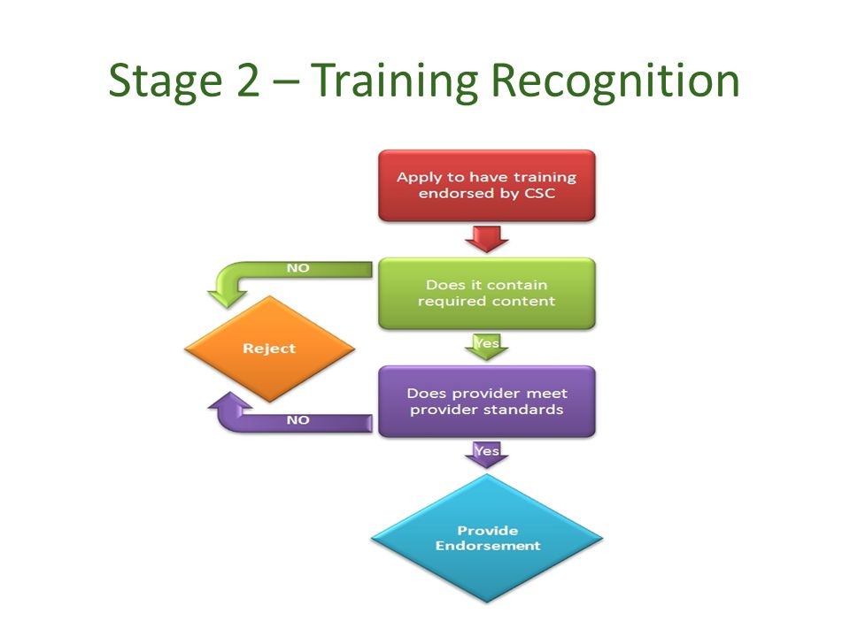 Stage 2 – Training Recognition