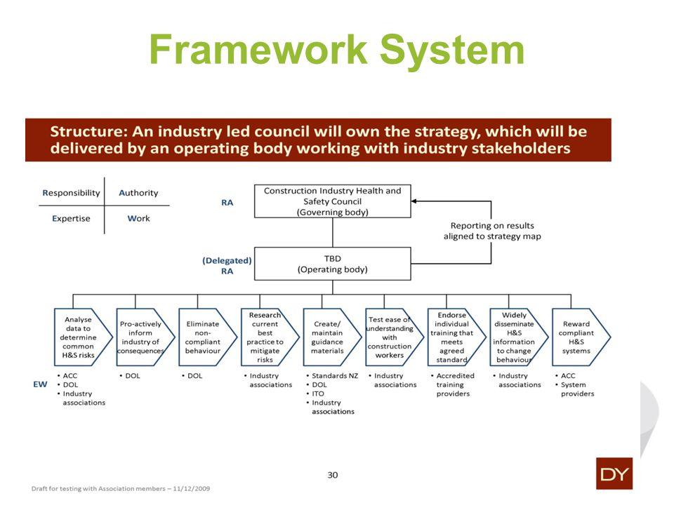 Framework System