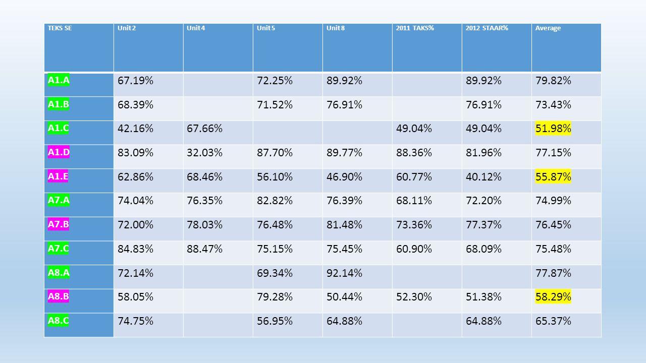 TEKS SEUnit 2Unit 4Unit 5Unit 82011 TAKS%2012 STAAR%Average A1.A 67.19% 72.25%89.92% 79.82% A1.B 68.39% 71.52%76.91% 73.43% A1.C 42.16%67.66% 49.04% 5