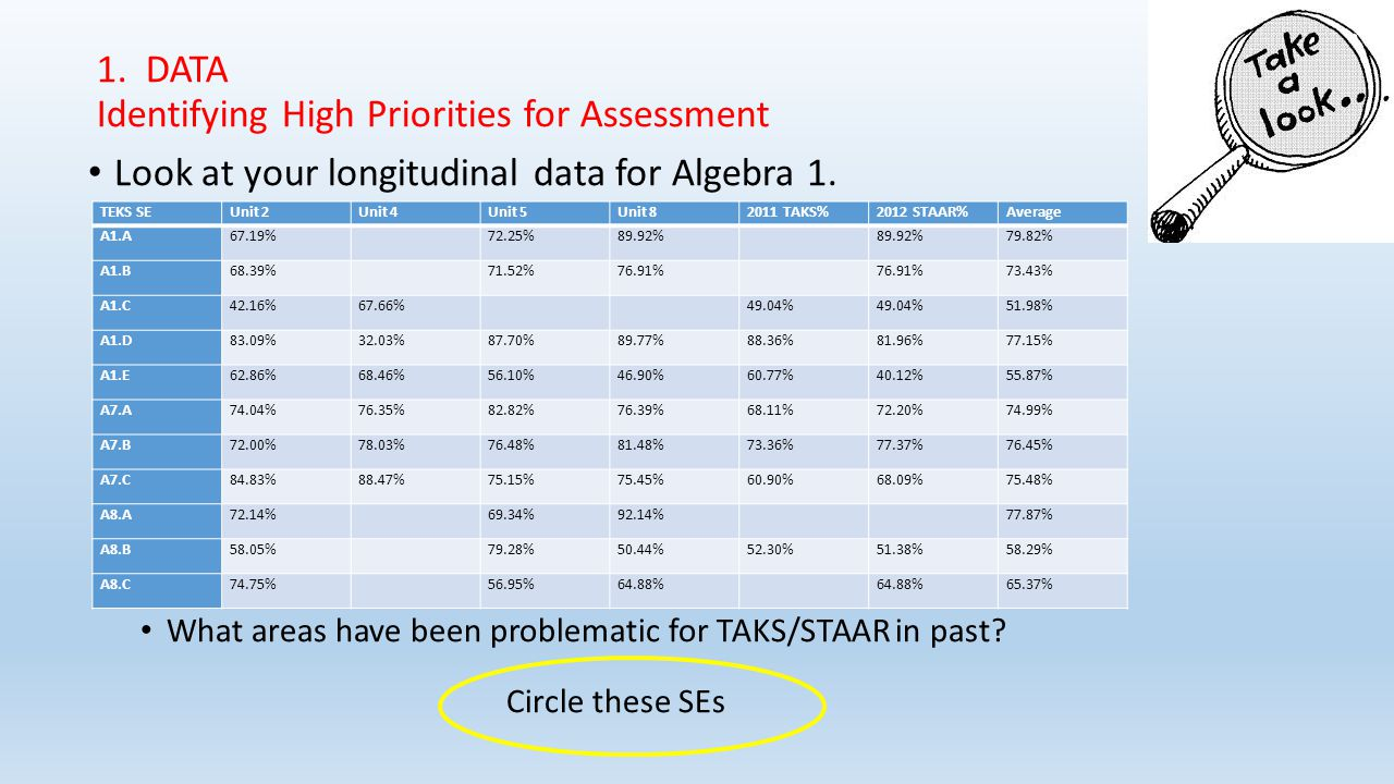 1.DATA Identifying High Priorities for Assessment Look at your longitudinal data for Algebra 1.