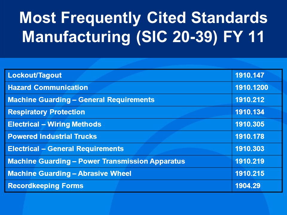 Most Frequently Cited Standards Manufacturing (SIC 20-39) FY 11 Lockout/Tagout1910.147 Hazard Communication1910.1200 Machine Guarding – General Requirements1910.212 Respiratory Protection1910.134 Electrical – Wiring Methods1910.305 Powered Industrial Trucks1910.178 Electrical – General Requirements1910.303 Machine Guarding – Power Transmission Apparatus1910.219 Machine Guarding – Abrasive Wheel1910.215 Recordkeeping Forms1904.29