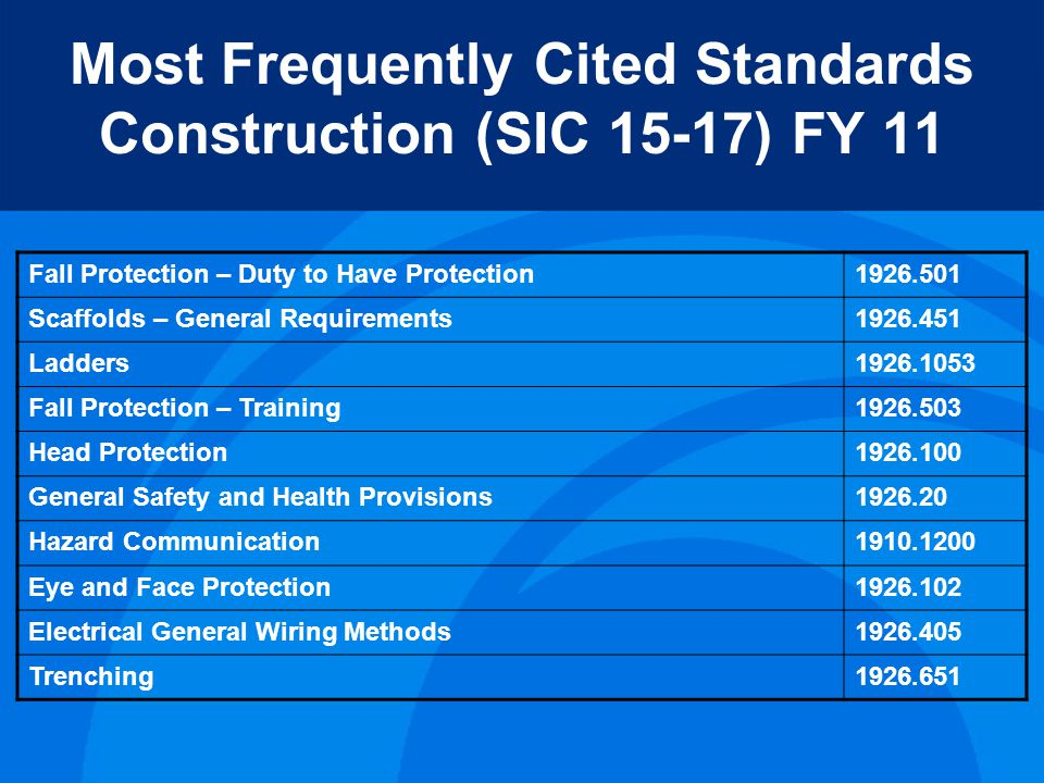 Most Frequently Cited Standards Construction (SIC 15-17) FY 11 Fall Protection – Duty to Have Protection1926.501 Scaffolds – General Requirements1926.451 Ladders1926.1053 Fall Protection – Training1926.503 Head Protection1926.100 General Safety and Health Provisions1926.20 Hazard Communication1910.1200 Eye and Face Protection1926.102 Electrical General Wiring Methods1926.405 Trenching1926.651