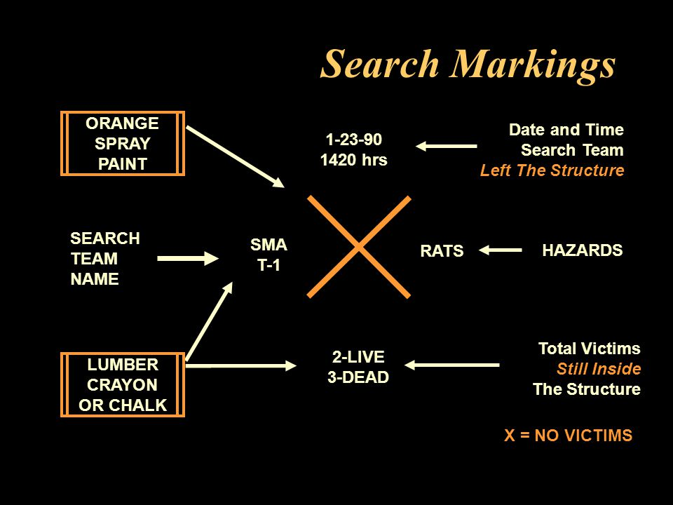 Search Markings HAZARDS 1-23-90 1420 hrs Date and Time Search Team Left The Structure SEARCH TEAM NAME RATS 2-LIVE 3-DEAD Total Victims Still Inside The Structure LUMBER CRAYON OR CHALK X = NO VICTIMS ORANGE SPRAY PAINT SMA T-1