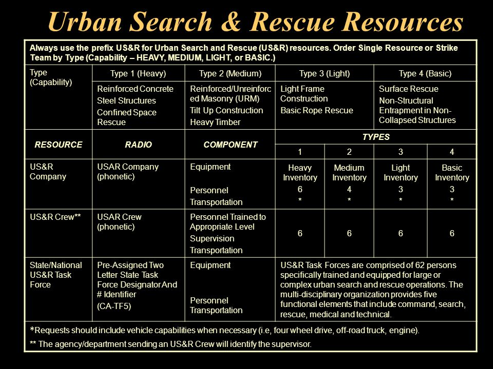 Urban Search & Rescue Resources Always use the prefix US&R for Urban Search and Rescue (US&R) resources.