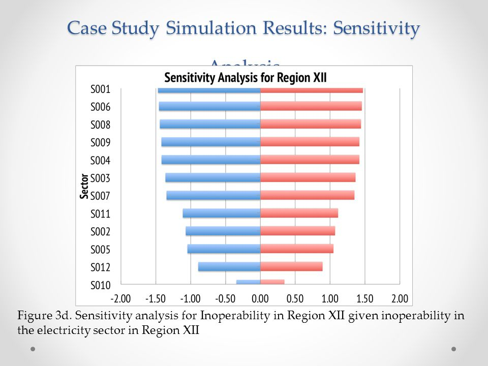 Case Study Simulation Results: Sensitivity Analysis Figure 3d. Sensitivity analysis for Inoperability in Region XII given inoperability in the electri
