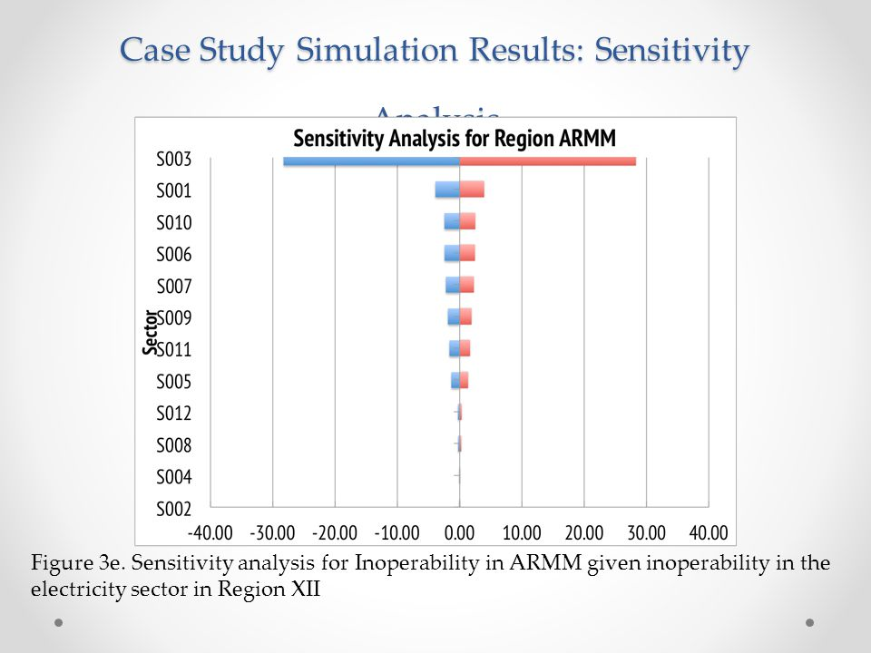 Case Study Simulation Results: Sensitivity Analysis Figure 3e. Sensitivity analysis for Inoperability in ARMM given inoperability in the electricity s