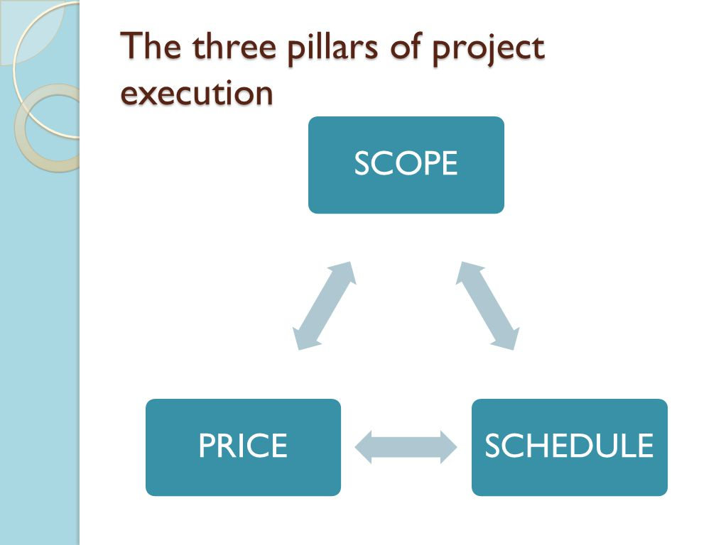 The three pillars of project execution SCOPESCHEDULEPRICE