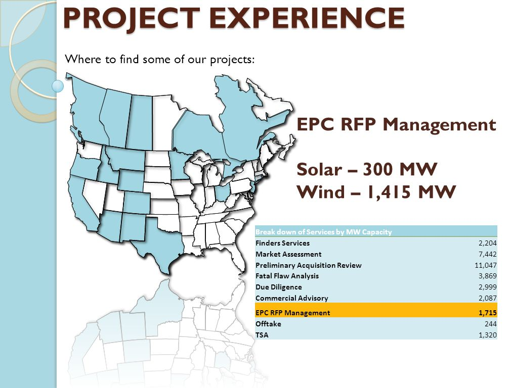 Where to find some of our projects: PROJECT EXPERIENCE Break down of Services by MW Capacity Finders Services 2,204 Market Assessment 7,442 Preliminar