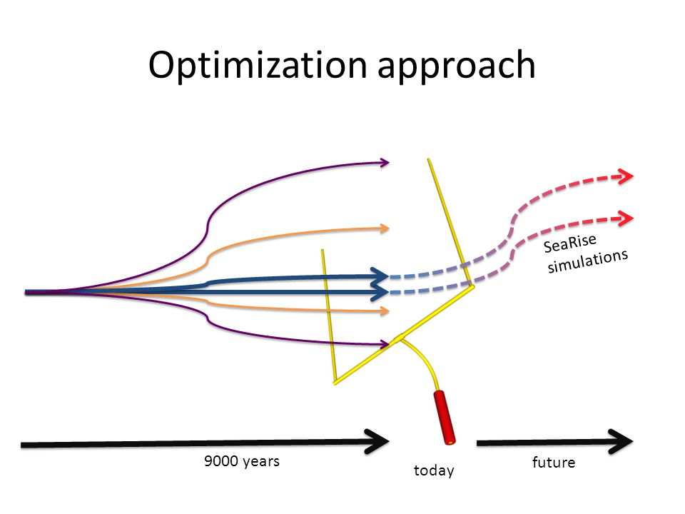 Optimization approach 9000 years today SeaRise simulations future