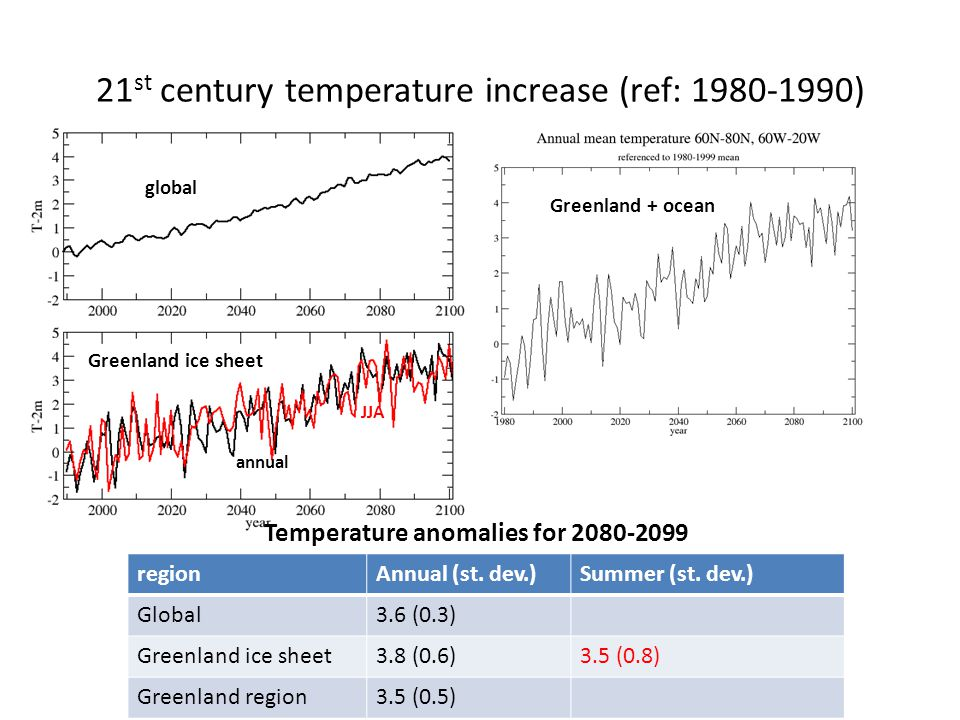 21 st century temperature increase (ref: 1980-1990) regionAnnual (st. dev.)Summer (st. dev.) Global3.6 (0.3) Greenland ice sheet3.8 (0.6)3.5 (0.8) Gre