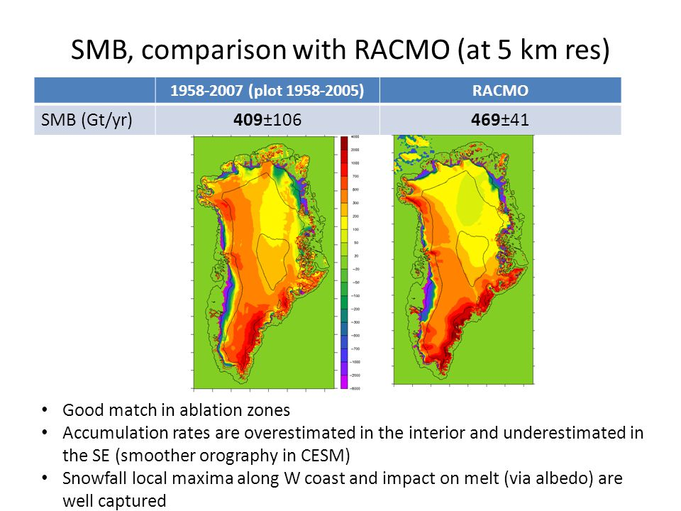 SMB, comparison with RACMO (at 5 km res) 1958-2007 (plot 1958-2005)RACMO SMB (Gt/yr)409±106469±41 Good match in ablation zones Accumulation rates are