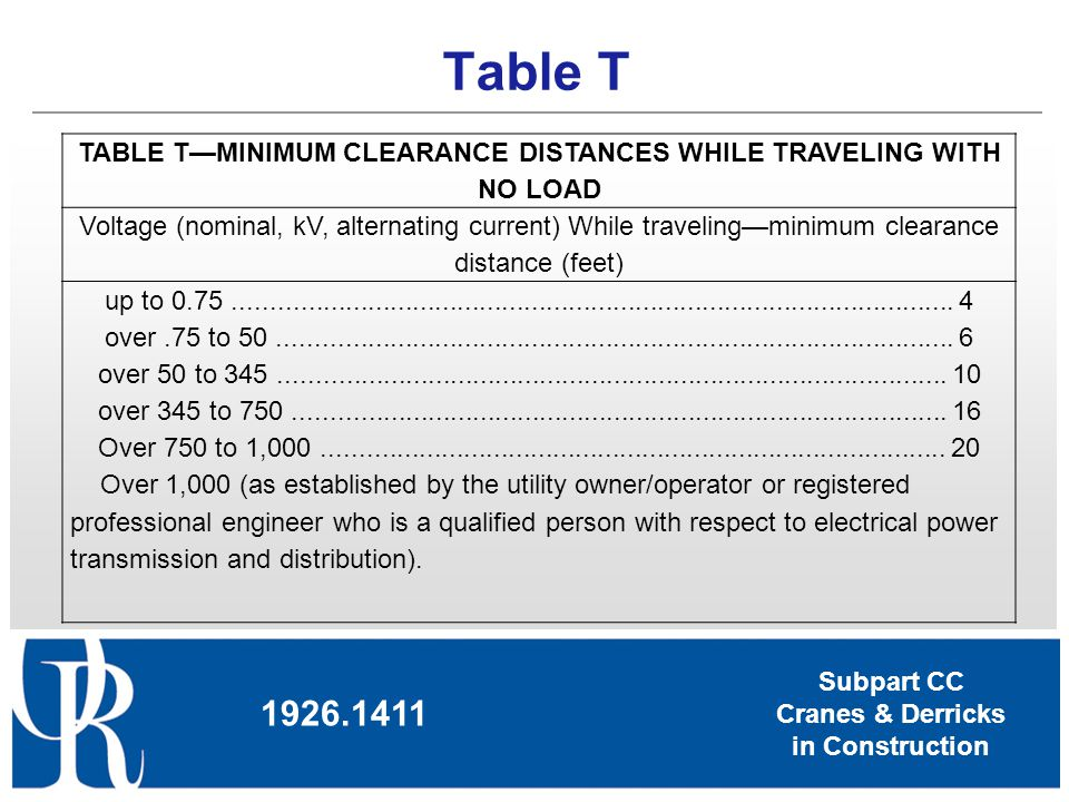 Subpart CC Cranes & Derricks in Construction Table T 1926.1411 TABLE TMINIMUM CLEARANCE DISTANCES WHILE TRAVELING WITH NO LOAD Voltage (nominal, kV, a