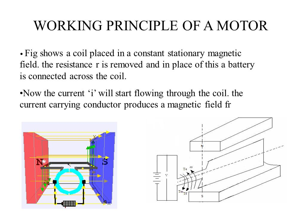 WORKING PRINCIPLE OF A MOTOR Fig shows a coil placed in a constant stationary magnetic field. the resistance r is removed and in place of this a batte