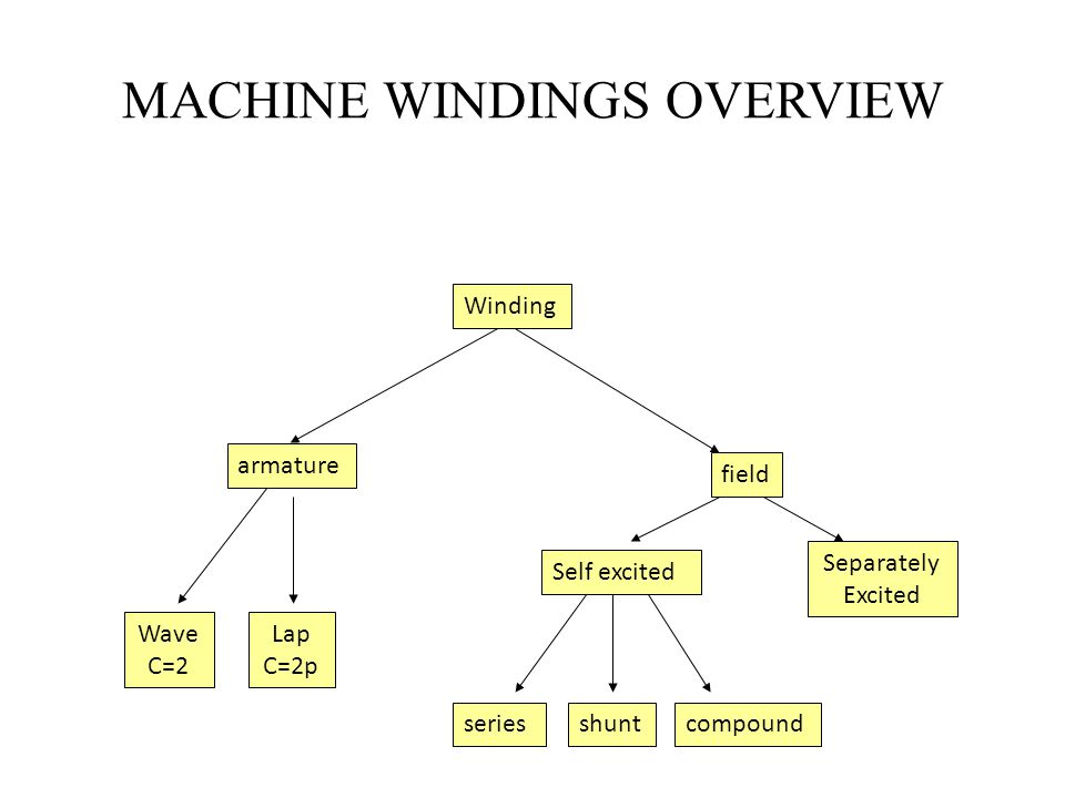 MACHINE WINDINGS OVERVIEW Winding Lap C=2p Wave C=2 Separately Excited Self excited armature field seriesshuntcompound