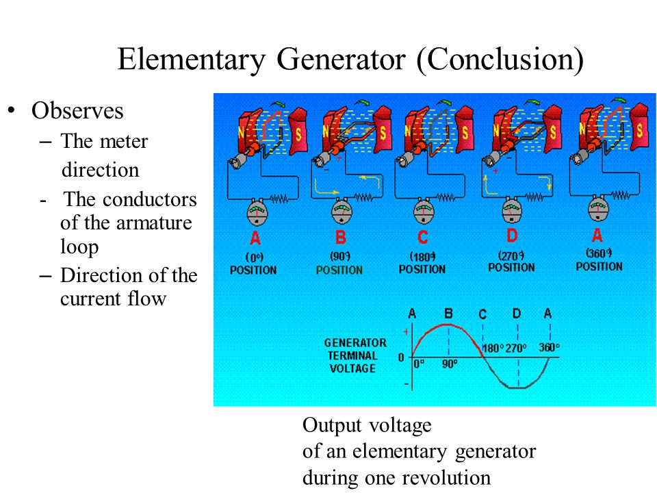 Elementary Generator (Conclusion) Observes – The meter direction - The conductors of the armature loop – Direction of the current flow Output voltage