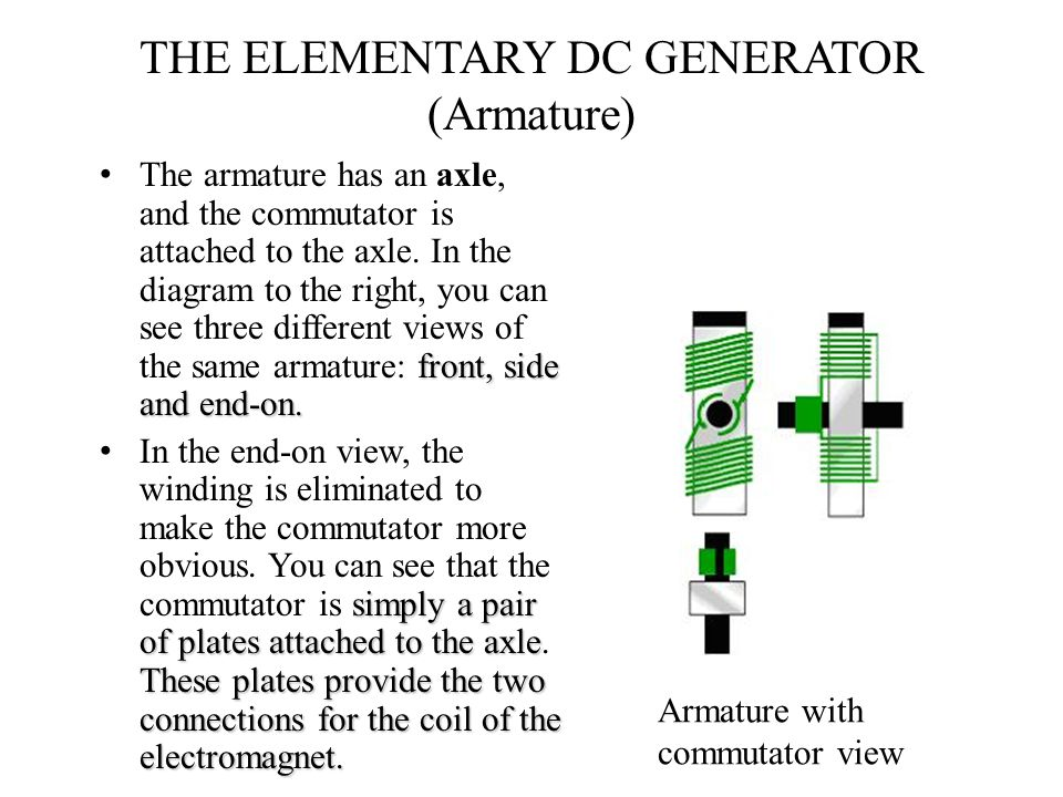 THE ELEMENTARY DC GENERATOR (Armature) front, side and end-on. The armature has an axle, and the commutator is attached to the axle. In the diagram to