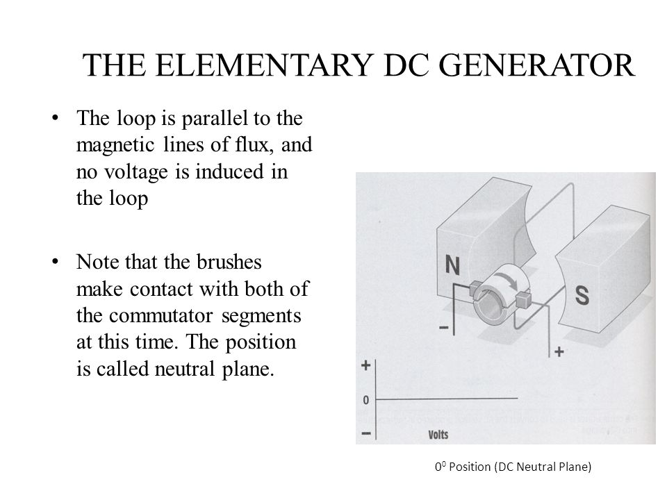 THE ELEMENTARY DC GENERATOR The loop is parallel to the magnetic lines of flux, and no voltage is induced in the loop Note that the brushes make conta