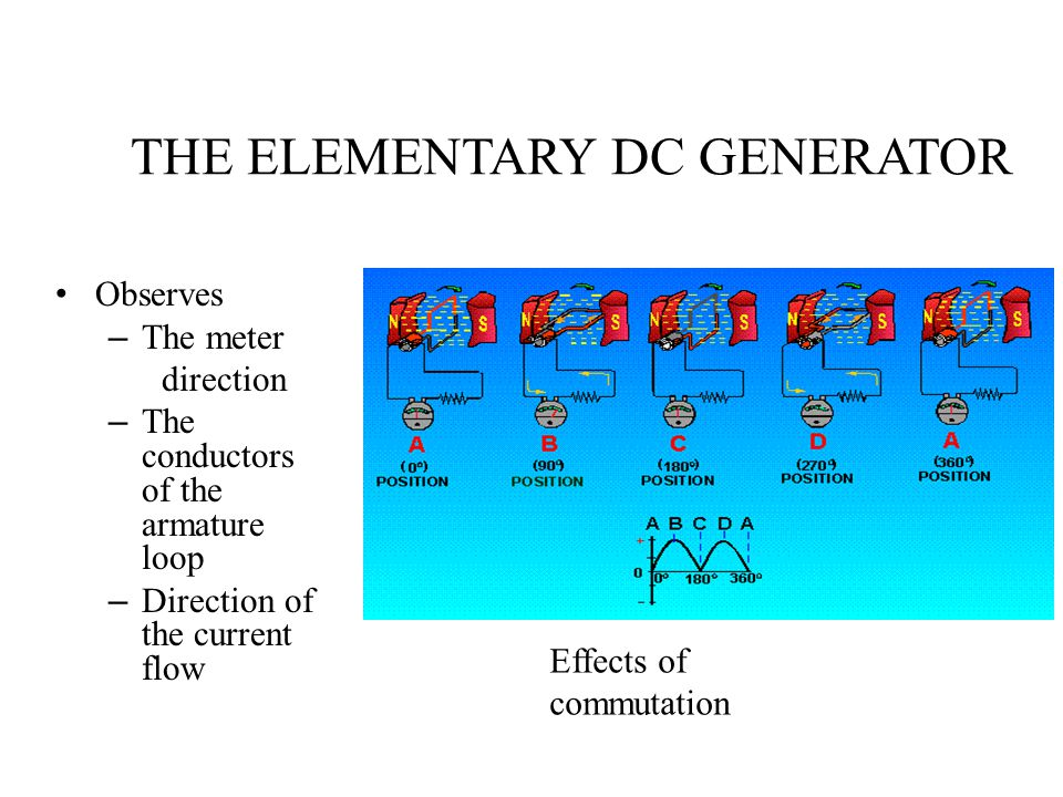 THE ELEMENTARY DC GENERATOR Observes – The meter direction – The conductors of the armature loop – Direction of the current flow Effects of commutatio