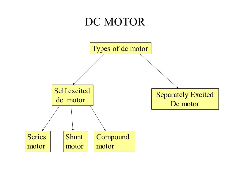 DC MOTOR Separately Excited Dc motor Self excited dc motor Types of dc motor Series motor Shunt motor Compound motor