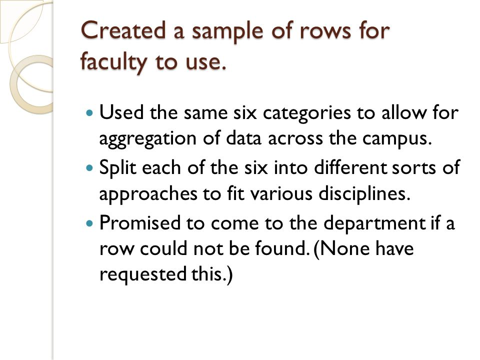 Created a sample of rows for faculty to use. Used the same six categories to allow for aggregation of data across the campus. Split each of the six in