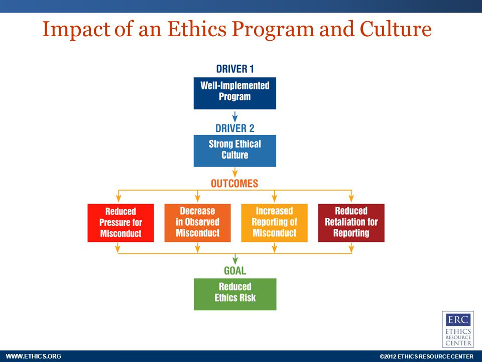 ©2012 ETHICS RESOURCE CENTER WWW.ETHICS.ORG Impact of an Ethics Program and Culture