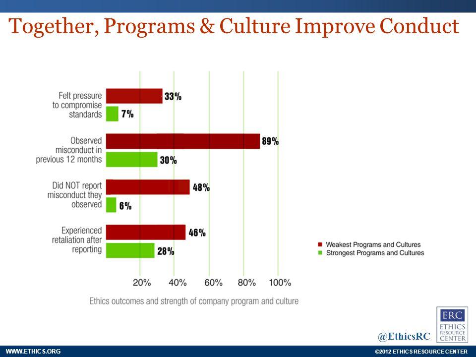 ©2012 ETHICS RESOURCE CENTER @EthicsRC ©2012 ETHICS RESOURCE CENTER WWW.ETHICS.ORG @EthicsRC Together, Programs & Culture Improve Conduct