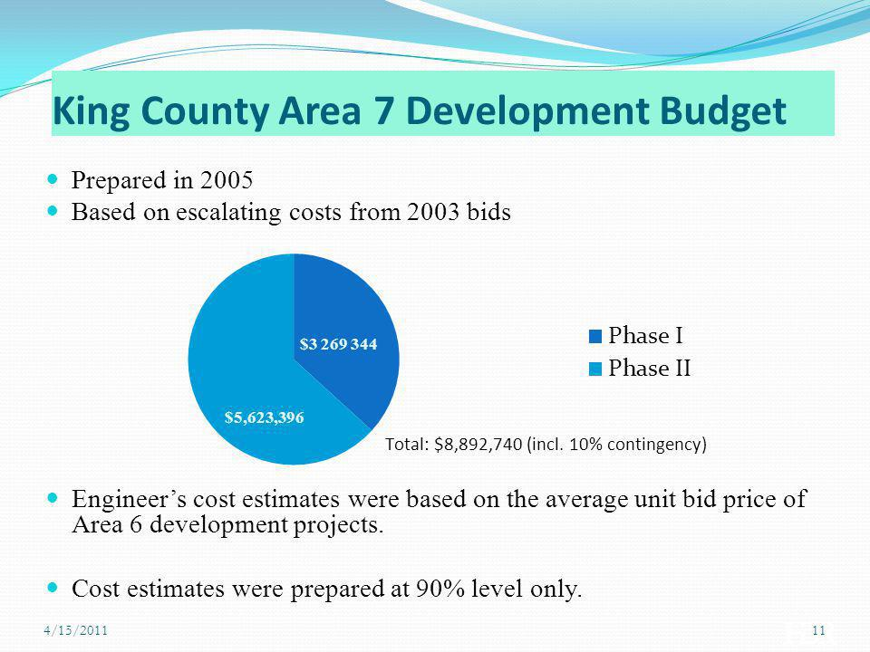 King County Area 7 Development Budget Prepared in 2005 Based on escalating costs from 2003 bids Engineers cost estimates were based on the average uni