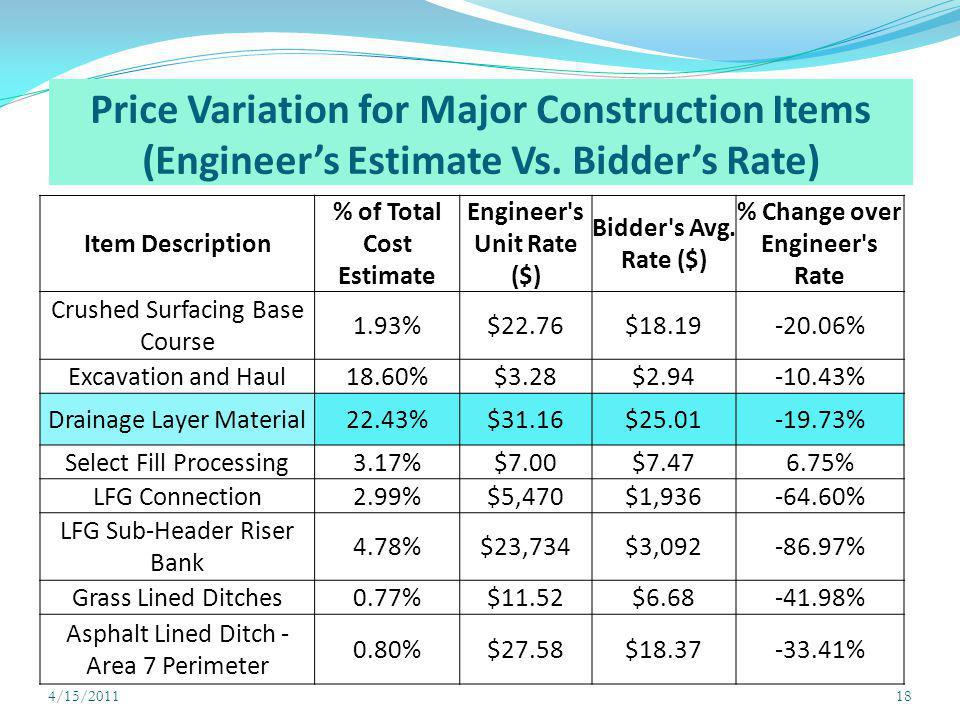 Price Variation for Major Construction Items (Engineers Estimate Vs. Bidders Rate) 4/15/201118 Item Description % of Total Cost Estimate Engineer's Un