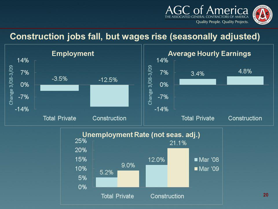 Construction jobs fall, but wages rise (seasonally adjusted) 20