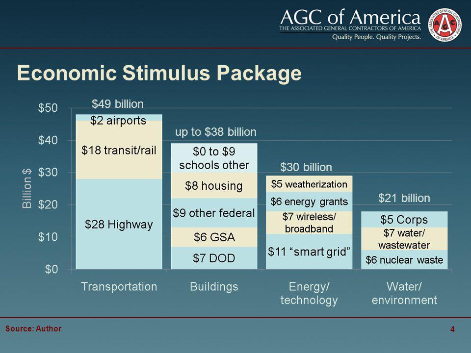 Economic Stimulus Package Source: Author 4 $49 billion up to $38 billion $30 billion $21 billion