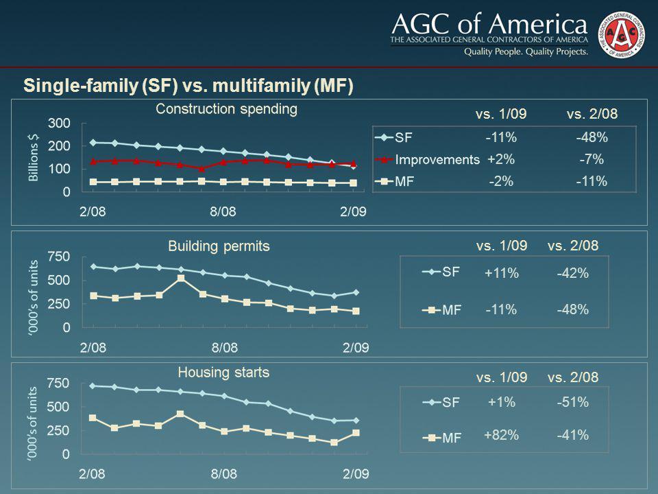 vs. 1/09vs. 2/08 +1%-51% +82%-41% vs. 1/09vs. 2/08 +11%-42% -11%-48% Single-family (SF) vs.