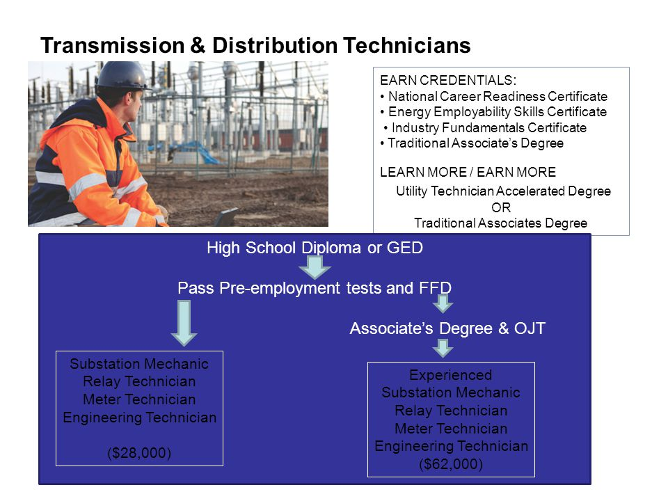 EARN CREDENTIALS : National Career Readiness Certificate Energy Employability Skills Certificate Industry Fundamentals Certificate Traditional Associates Degree LEARN MORE / EARN MORE Utility Technician Accelerated Degree OR Traditional Associates Degree Transmission & Distribution Technicians High School Diploma or GED Pass Pre-employment tests and FFD Associates Degree & OJT Substation Mechanic Relay Technician Meter Technician Engineering Technician ($28,000) Experienced Substation Mechanic Relay Technician Meter Technician Engineering Technician ($62,000)