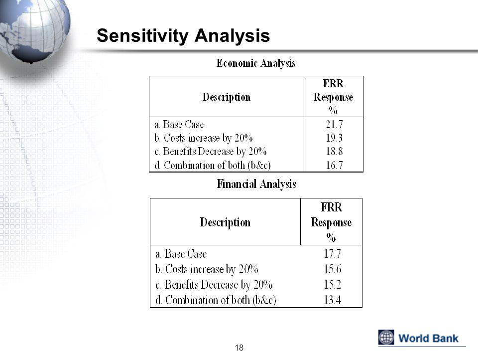 Sensitivity Analysis 18
