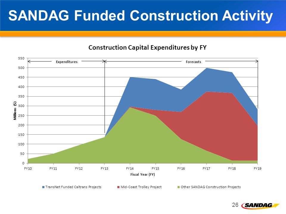SANDAG Funded Construction Activity 26