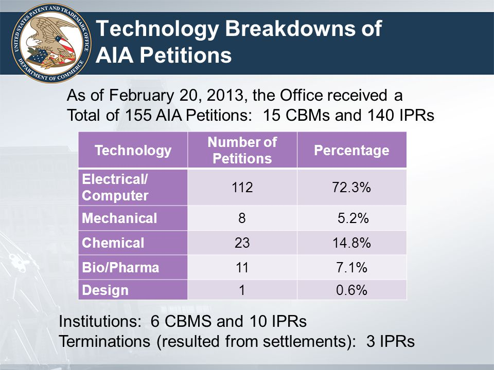 Technology Breakdowns of AIA Petitions Technology Number of Petitions Percentage Electrical/ Computer 11272.3% Mechanical8 5.2% Chemical2314.8% Bio/Pharma117.1% Design10.6% As of February 20, 2013, the Office received a Total of 155 AIA Petitions: 15 CBMs and 140 IPRs Institutions: 6 CBMS and 10 IPRs Terminations (resulted from settlements): 3 IPRs