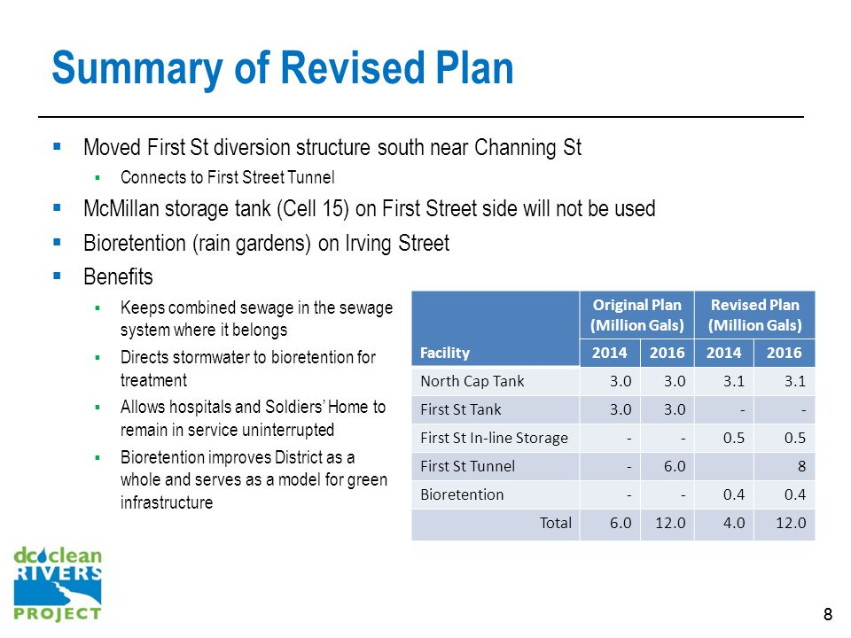 88 Summary of Revised Plan Moved First St diversion structure south near Channing St Connects to First Street Tunnel McMillan storage tank (Cell 15) o