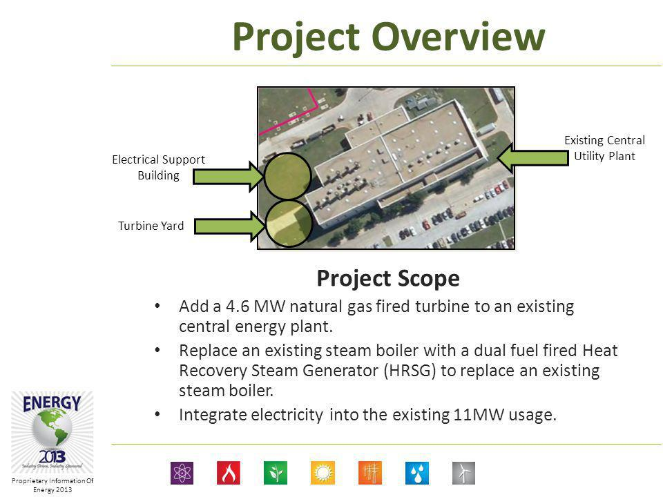 Proprietary Information Of Energy 2013 Project Scope Add a 4.6 MW natural gas fired turbine to an existing central energy plant.