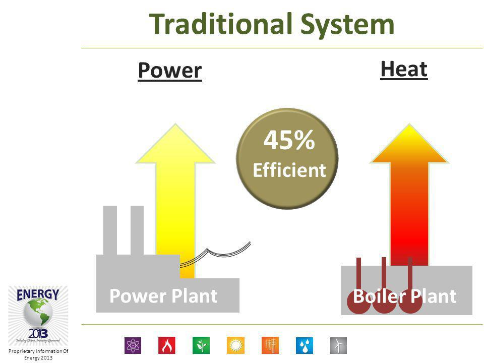 Proprietary Information Of Energy 2013 Power Plant Boiler Plant 45% Efficient Traditional System Power Heat