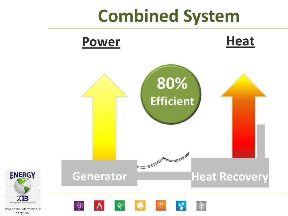 Proprietary Information Of Energy 2013 Gas fired engines ½ – 2.5 MW Micro Turbines ½ - 1 MW Gas Turbines 5 – 50 MW Heating Water 180F-220F Steam 25,000lbs/hr 400,000 lbs/hr Power Heat Combined Heat & Power Dallas VA