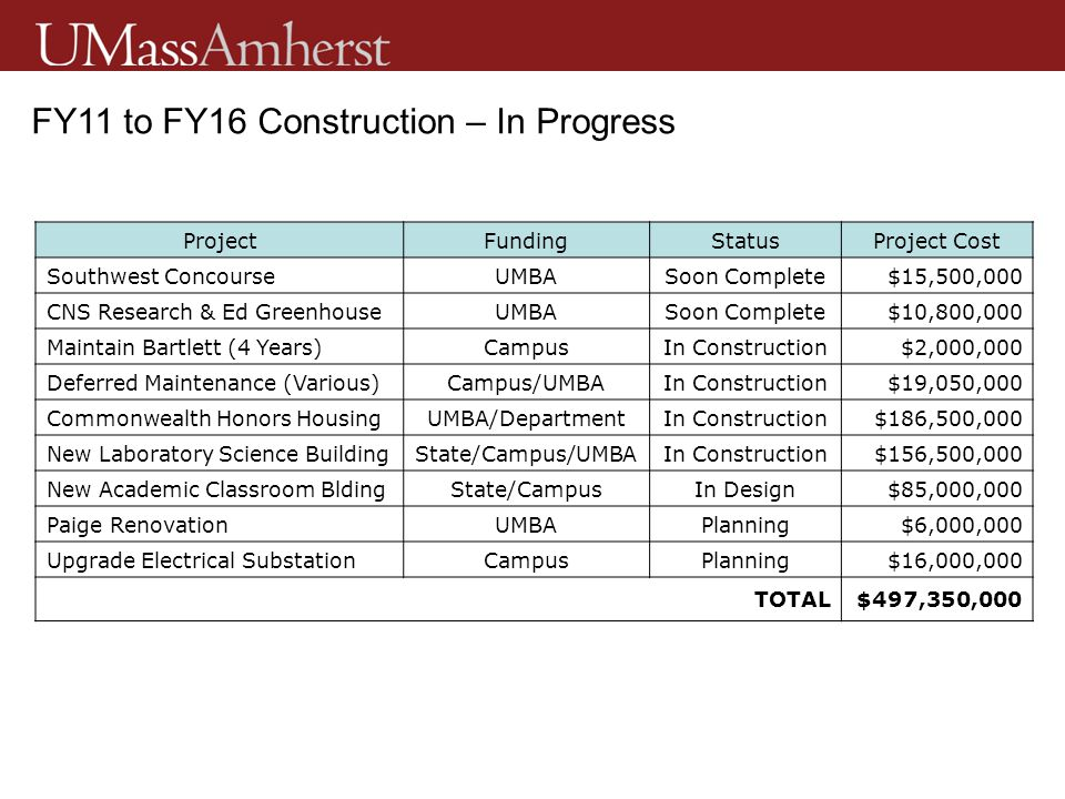 FY11 to FY16 Construction – In Progress ProjectFundingStatusProject Cost Southwest ConcourseUMBASoon Complete$15,500,000 CNS Research & Ed GreenhouseUMBASoon Complete$10,800,000 Maintain Bartlett (4 Years)CampusIn Construction$2,000,000 Deferred Maintenance (Various)Campus/UMBAIn Construction$19,050,000 Commonwealth Honors HousingUMBA/DepartmentIn Construction$186,500,000 New Laboratory Science BuildingState/Campus/UMBAIn Construction$156,500,000 New Academic Classroom BldingState/CampusIn Design$85,000,000 Paige RenovationUMBAPlanning$6,000,000 Upgrade Electrical SubstationCampusPlanning$16,000,000 TOTAL$497,350,000