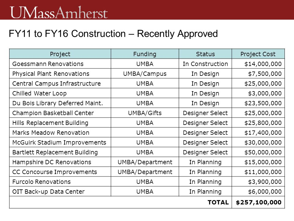 ProjectFundingStatusProject Cost Goessmann RenovationsUMBAIn Construction$14,000,000 Physical Plant RenovationsUMBA/CampusIn Design$7,500,000 Central Campus InfrastructureUMBAIn Design$25,000,000 Chilled Water LoopUMBAIn Design$3,000,000 Du Bois Library Deferred Maint.UMBAIn Design$23,500,000 Champion Basketball CenterUMBA/GiftsDesigner Select$25,000,000 Hills Replacement BuildingUMBADesigner Select$25,800,000 Marks Meadow RenovationUMBADesigner Select$17,400,000 McGuirk Stadium ImprovementsUMBADesigner Select$30,000,000 Bartlett Replacement BuildingUMBADesigner Select$50,000,000 Hampshire DC RenovationsUMBA/DepartmentIn Planning$15,000,000 CC Concourse ImprovementsUMBA/DepartmentIn Planning$11,000,000 Furcolo RenovationsUMBAIn Planning$3,900,000 OIT Back-up Data CenterUMBAIn Planning$6,000,000 TOTAL$257,100,000 FY11 to FY16 Construction – Recently Approved