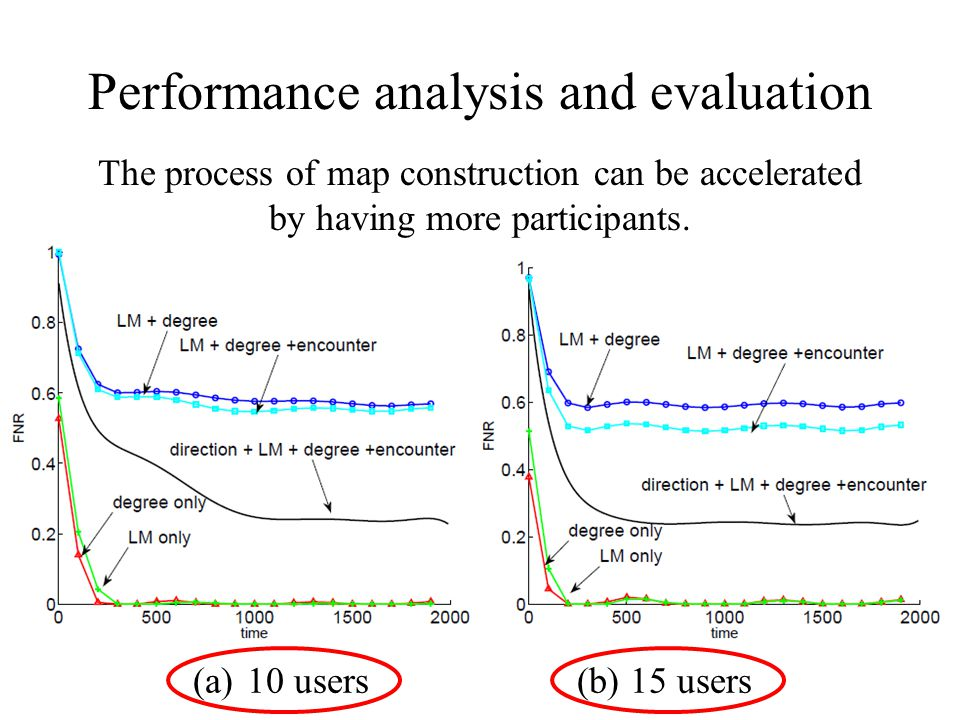 Performance analysis and evaluation (a)10 users (b) 15 users The process of map construction can be accelerated by having more participants.