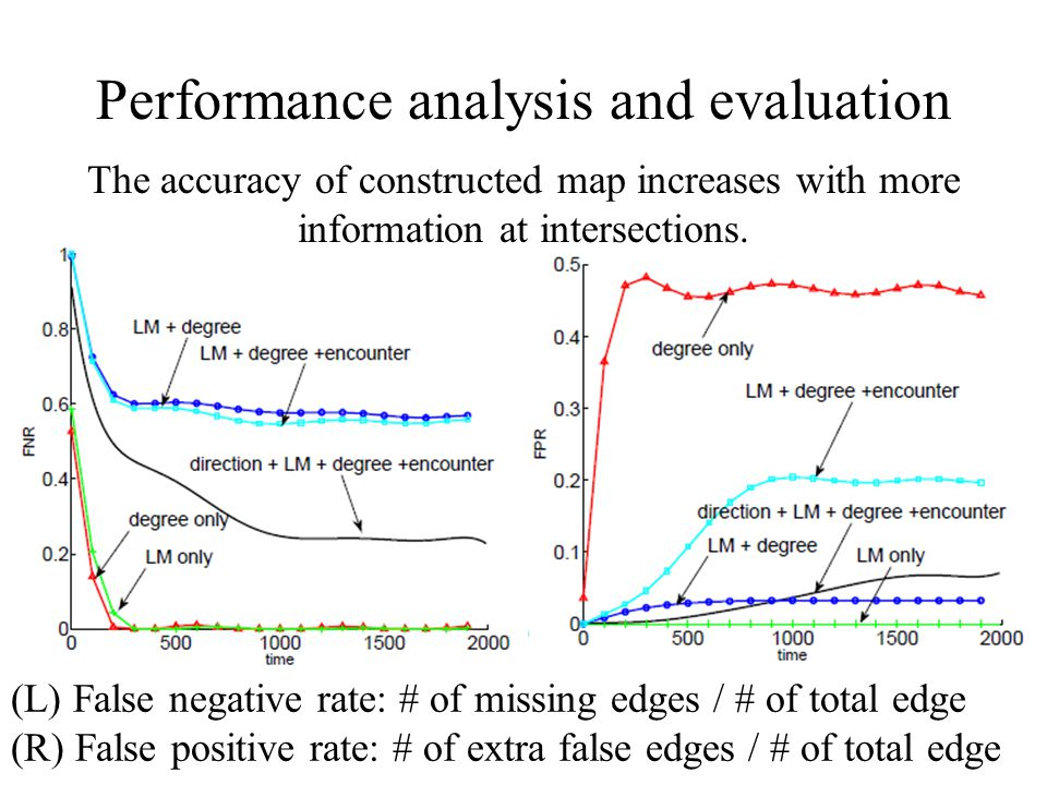 Performance analysis and evaluation (L) False negative rate: # of missing edges / # of total edge (R) False positive rate: # of extra false edges / # of total edge The accuracy of constructed map increases with more information at intersections.