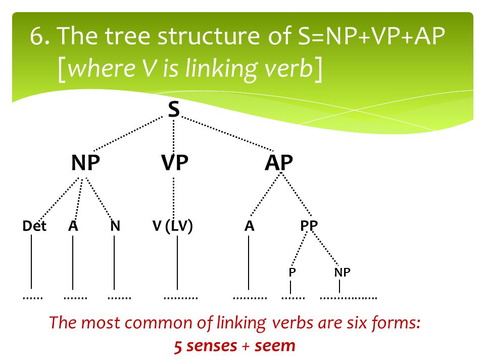 6. The tree structure of S=NP+VP+AP [where V is linking verb] S NP VP AP Det A N V (LV) A PP P NP.....................................................